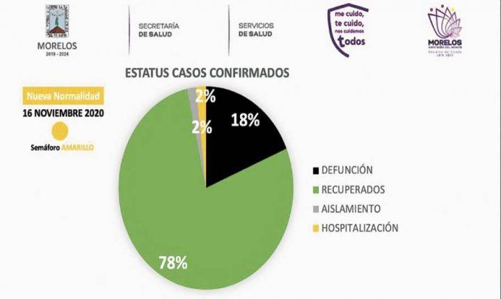 Busca Salud Morelos fortalecer acciones contra COVID-19