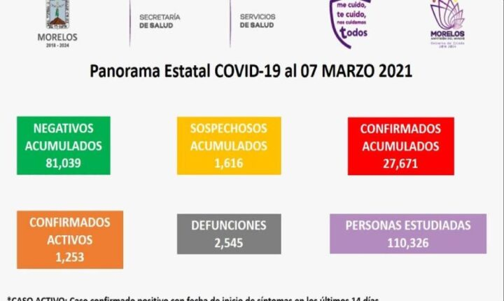 Registra Morelos en 24 horas, 15 muertes y 58 nuevos casos de COVID19