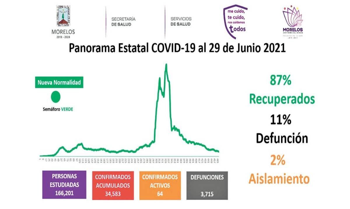 Registran 64 casos activos de COVID-19