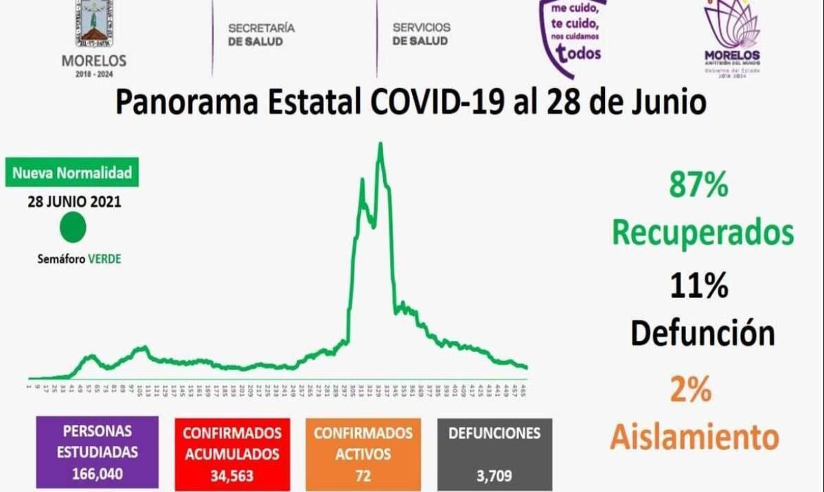 Van 87% de recuperados en pandemia de COVID19 en Morelos
