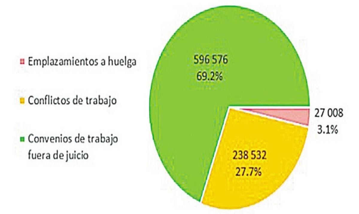 Conciliación laboral disminuyó en 2020; Morelos se ubica en lugar 24