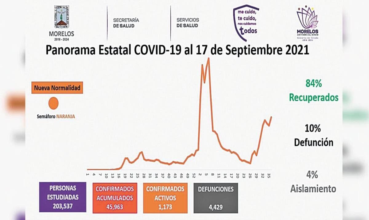 Reportan en Morelos 17 muertes por COVID en 24 horas